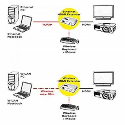 Αντάπτορας HDMI Αναμετάδοσης Εικόνας μέσω Wi-Fi στην TV 14.01.3409 PX ROLINE