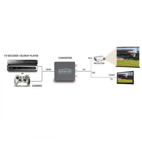 Μετατροπέας HDMI-> VIDEO + AUDIO Connect HA13 Marmitek