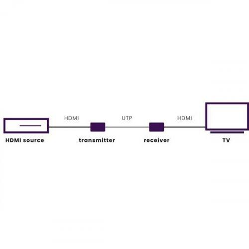 Remote Extender MegaView 63 - HDMI Μέσω Μονού CAT5/6  Marmitek